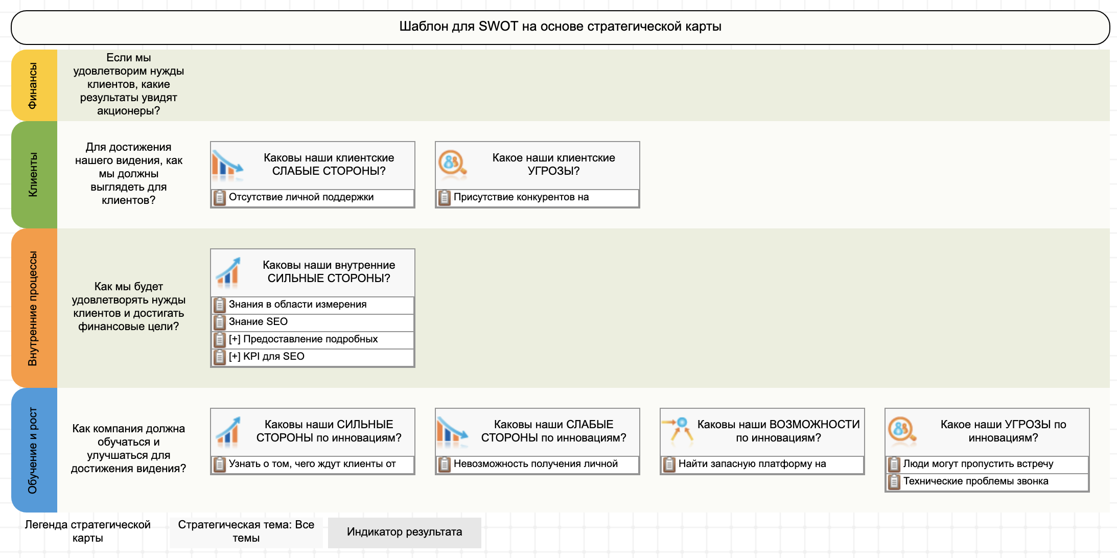 Использование шаблона SWOT+S для размещения на карте идей перспективы инноваций