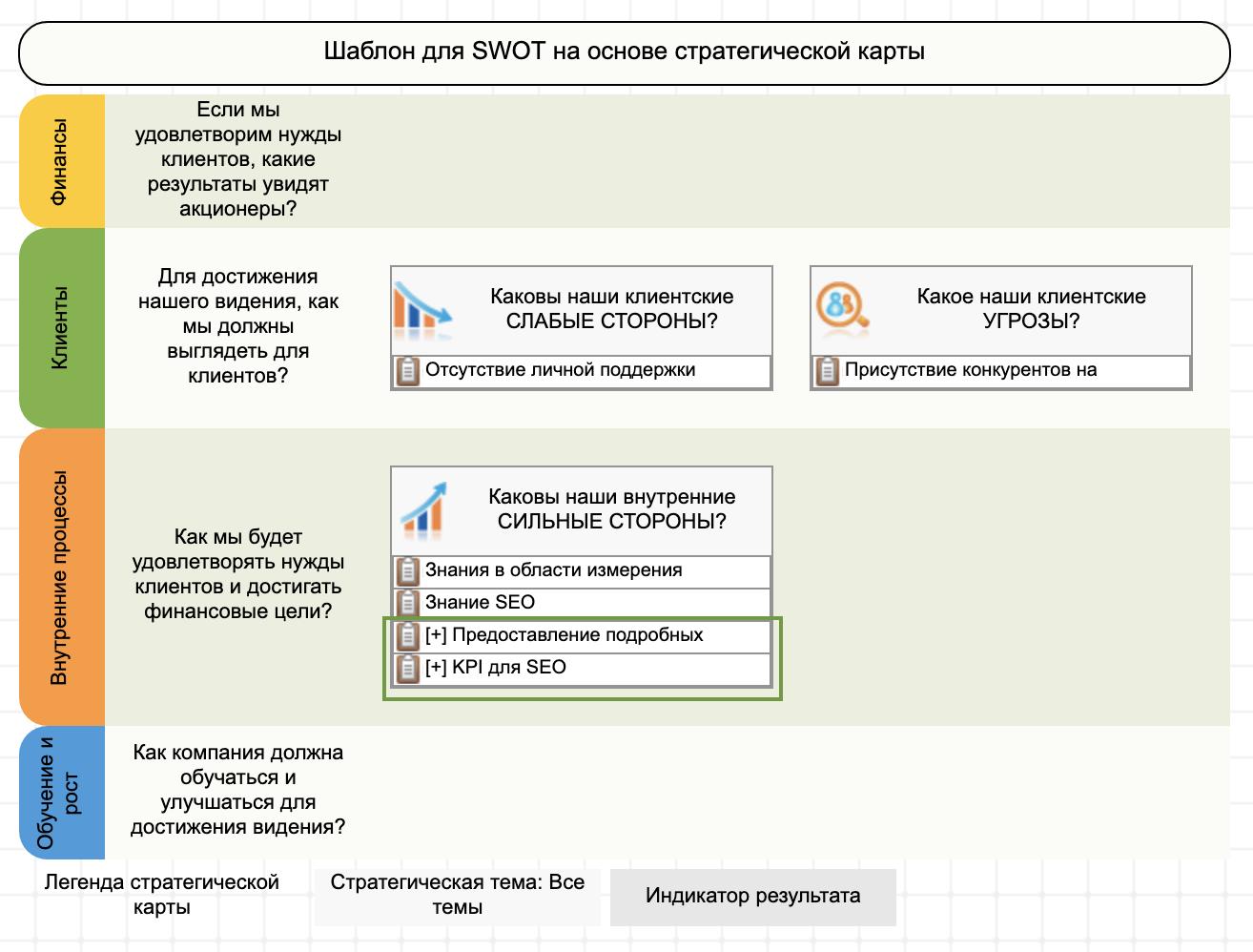 Использование шаблона SWOT+S, этап 2