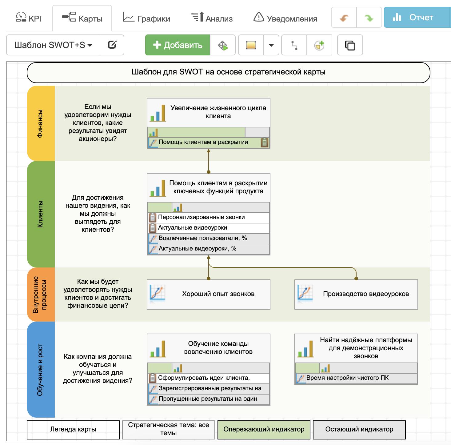 Идеи анализа SWOT+S, конвертированные в стратегическую карту