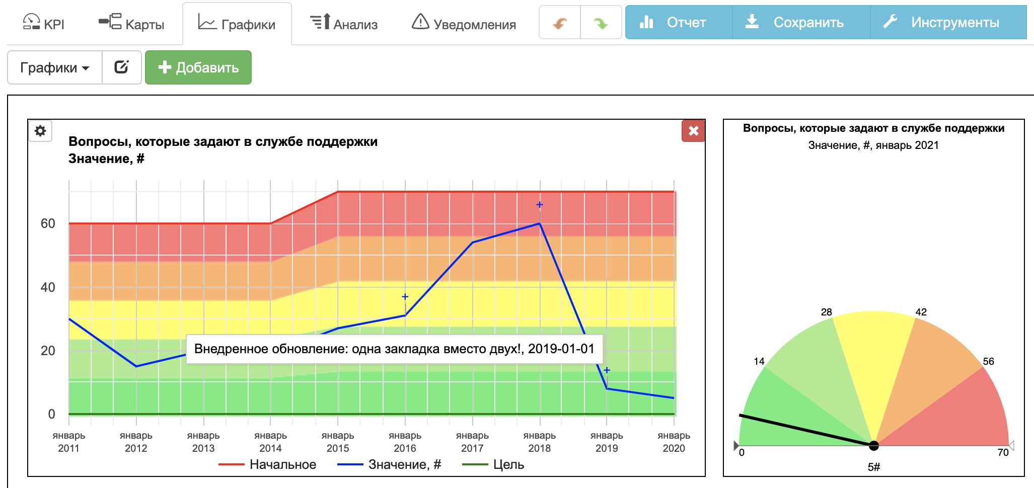 Пример показателей комплексности на информационной панели