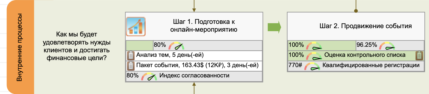 Внутренние цели онлайн-мероприятия: этап 1 и этап 2
