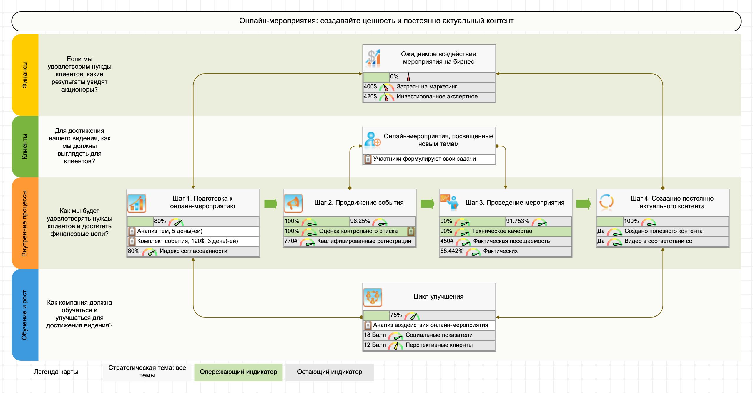 Карта процессов онлайн-мероприятия