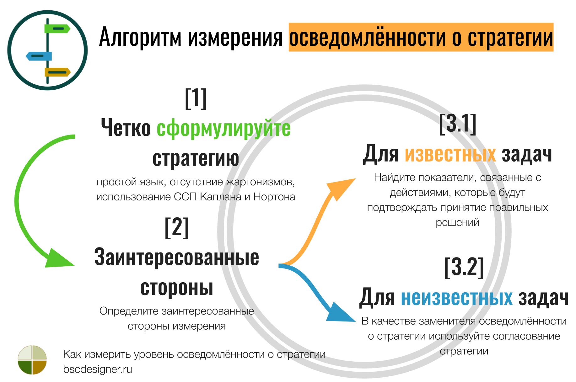 Алгоритм измерения осведомлённости о стратегии