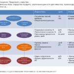 Пример стратегической системы показателей