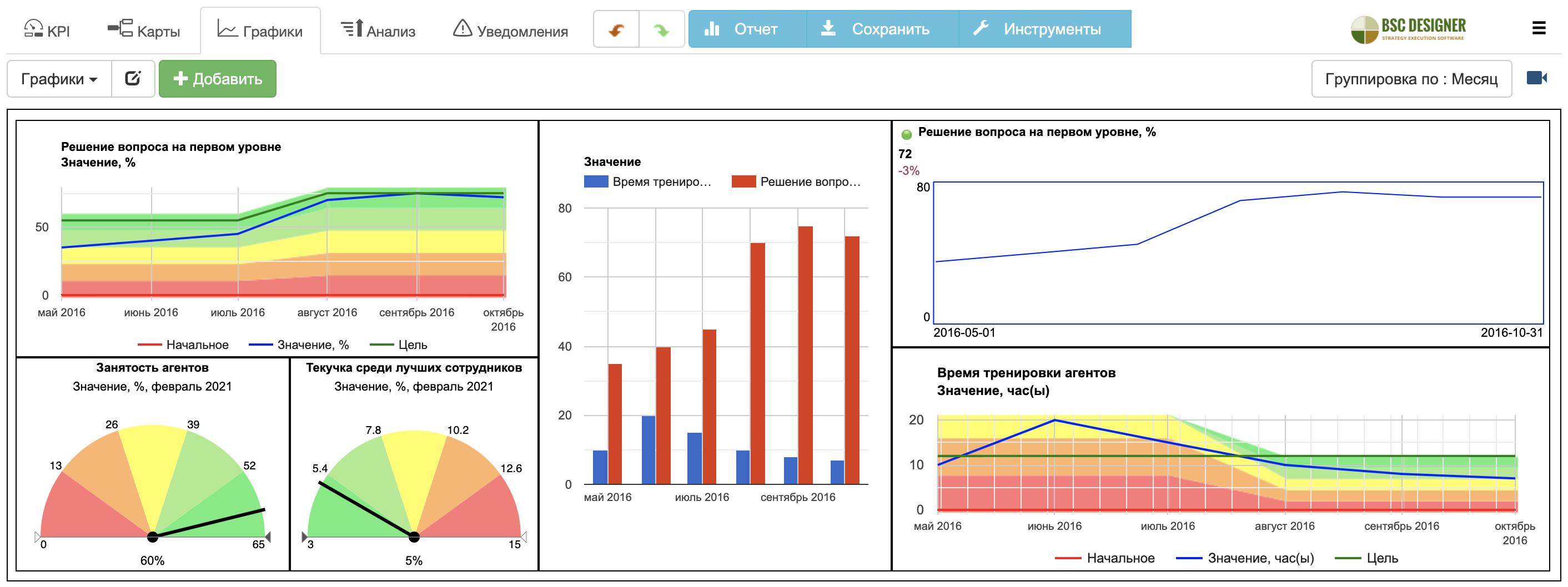 Информационная панель службы поддержки в BSC Designer