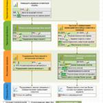 Пример ССП службы поддержки клиентов с бизнес-моделью, планом действия и факторами стоимости.