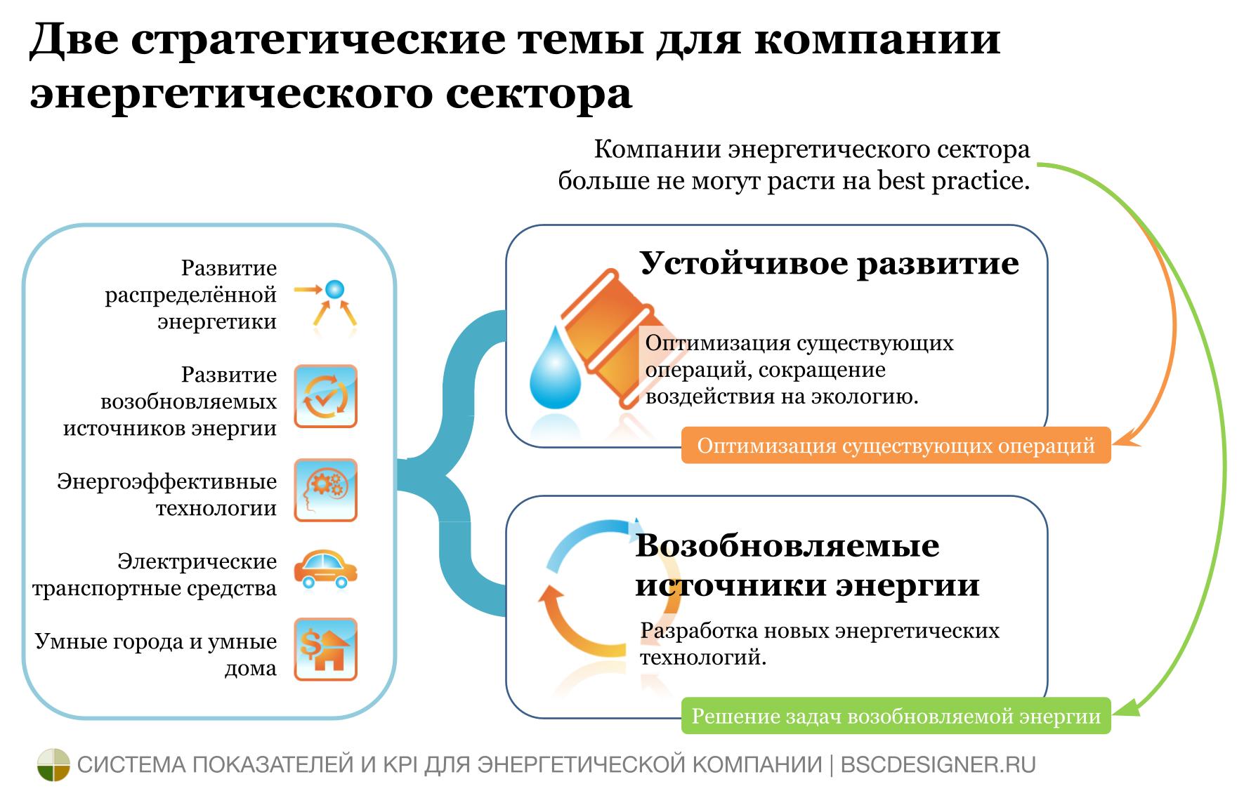 Две стратегические темы для компаний энергетического сектора