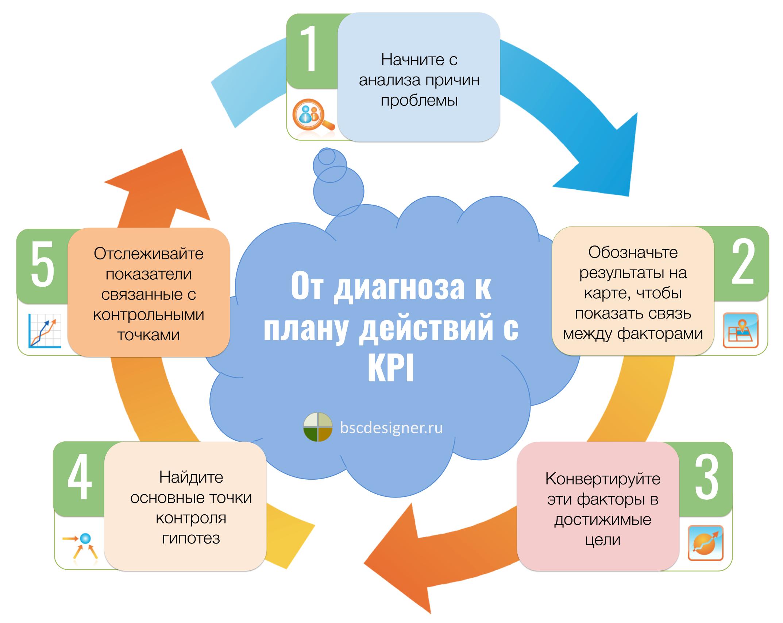 Путь от плои KPI к отличной стратегии