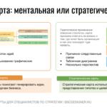 Опишите любую идею на ментальной карте и представьте бизнес-цель и её причинно-следственные связи на стратегической карте.