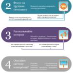 Инфографика: 5 этапов создания орошей культуры измерения производительности