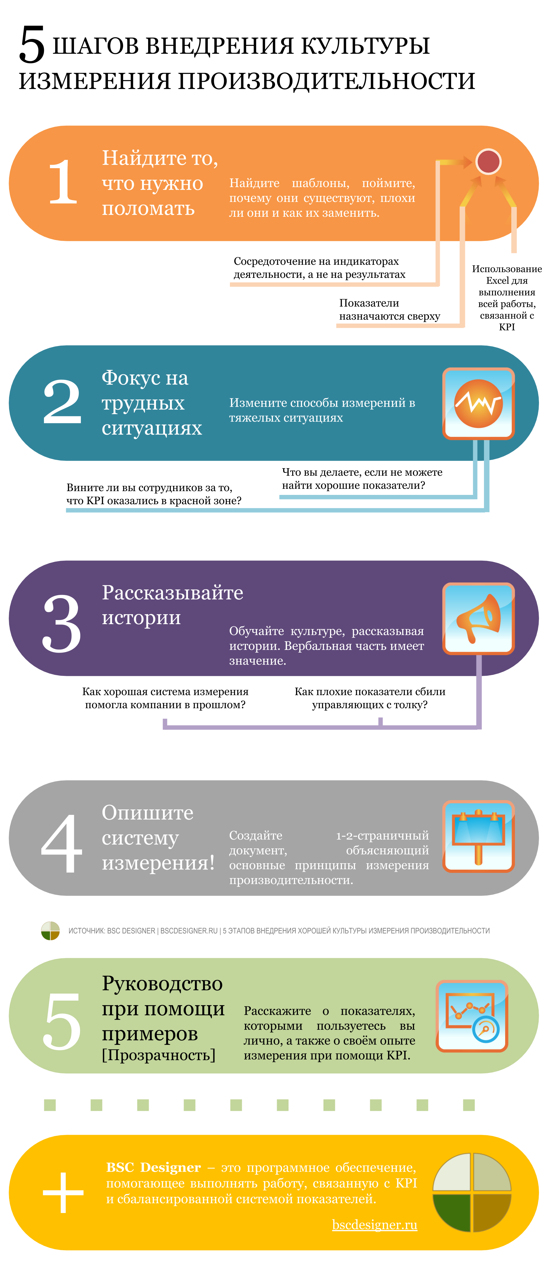 Инфографика: 5 этапов создания хорошей культуры измерения производительности