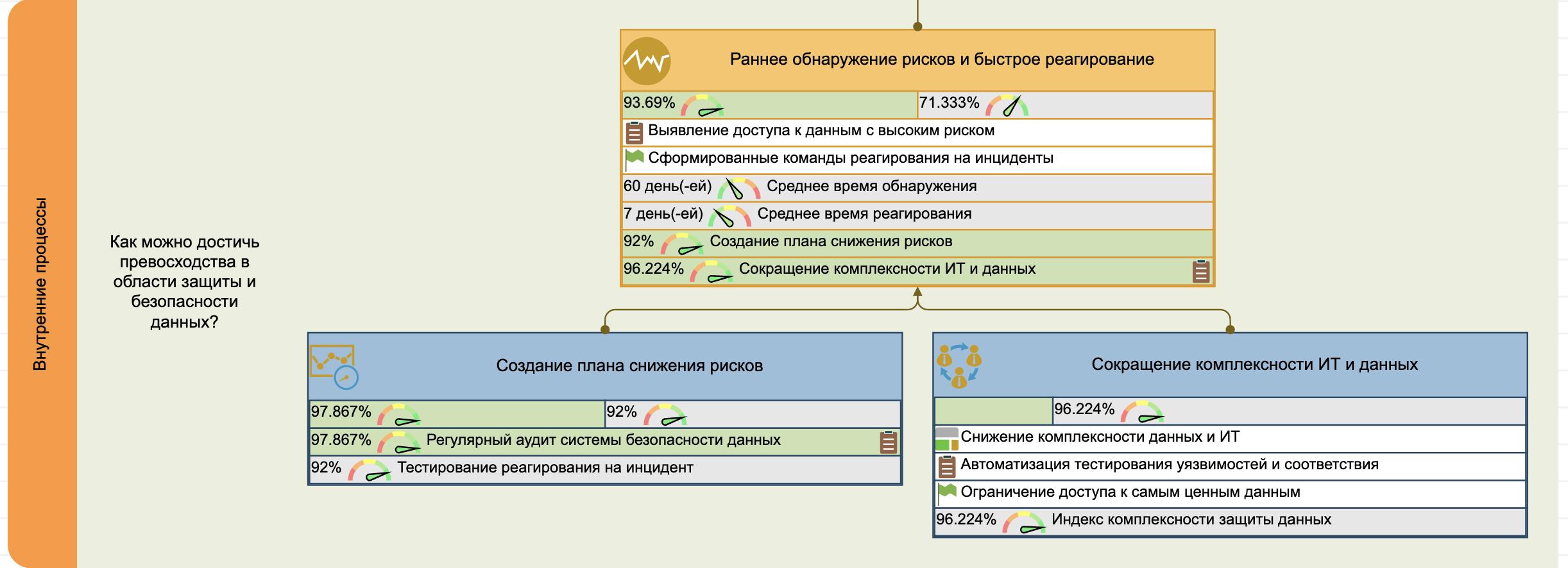 Перспектива внутренних процессов для ССП безопасности данных
