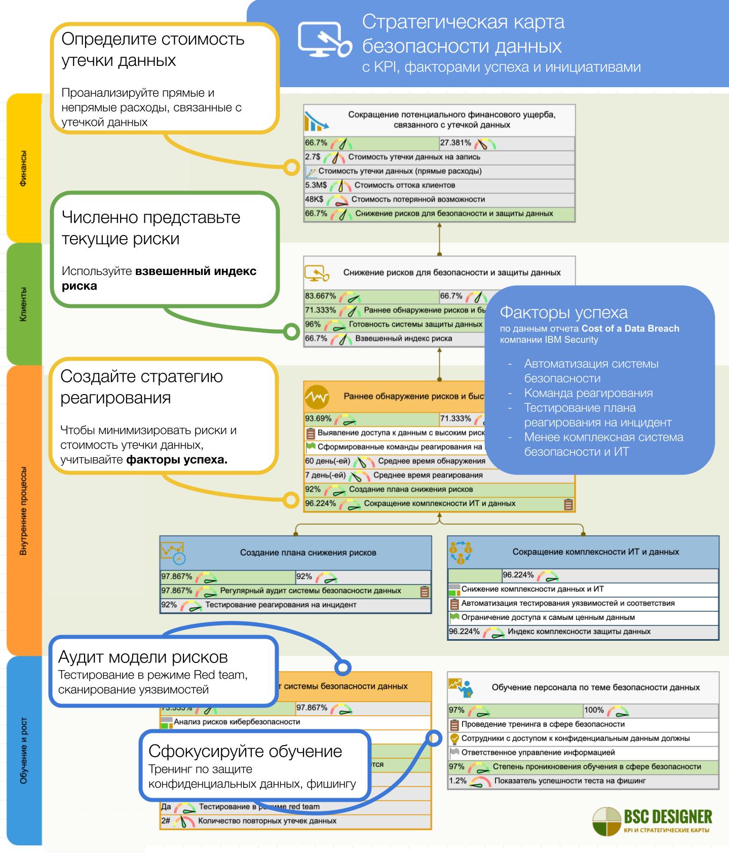 Стратегическая карта безопасности данных с KPI, факторами успеха и инициативами