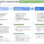 Фреймворк измерения эффективности лидерства в BSC Designer