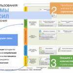 3 шага для создания конкурентной стратегии с использованием анализа пяти сил Портера